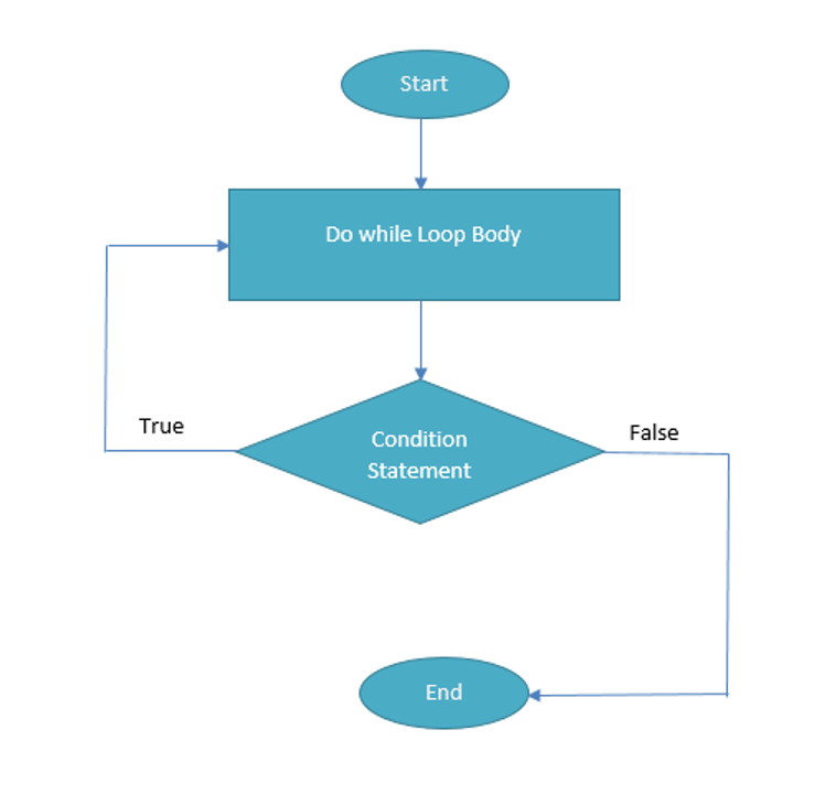 A Flow Chart Depicting The Logic of a Java Do While Loop