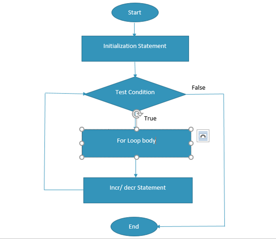 A Flow Chart Depicting The Logic of a Java For Loop