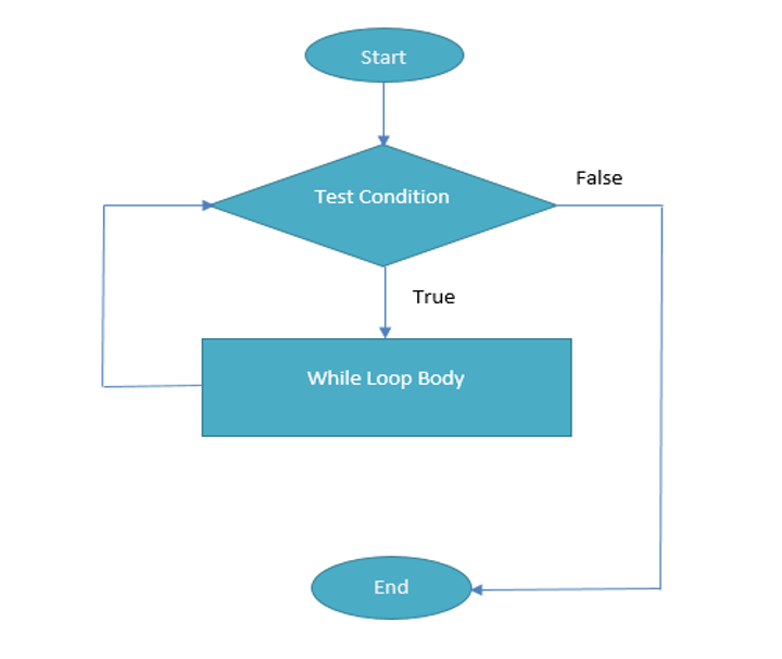 A Flow Chart Depicting The Logic of a Java While Loop
