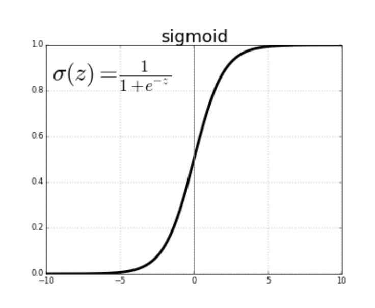 Sigmoid functions