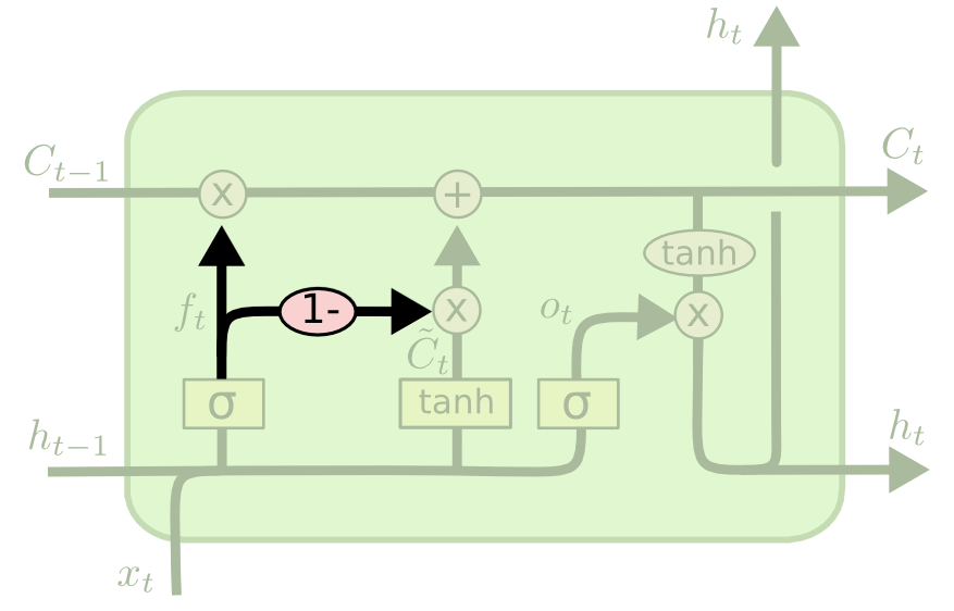 A node from a coupled gate LSTM neural network