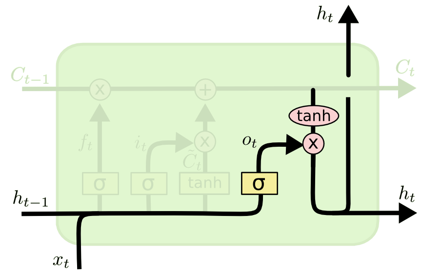 A node from an LSTM neural network