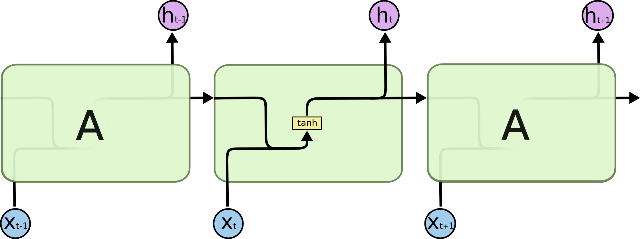 A basic recurrent neural network
