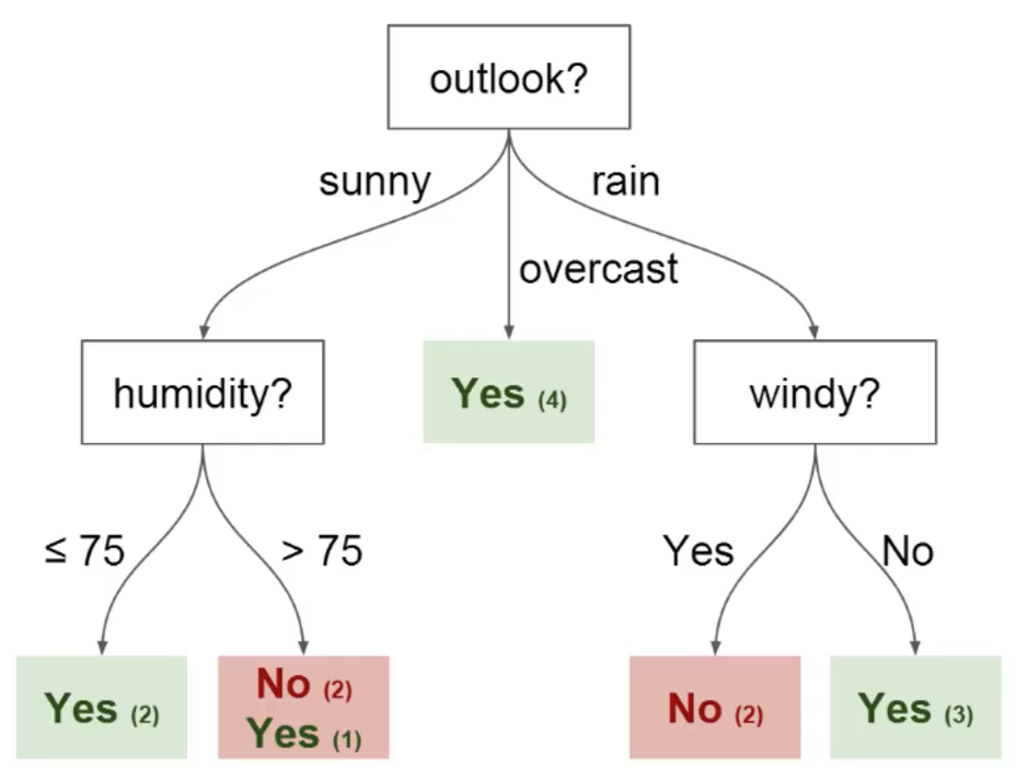 An example of a decision tree