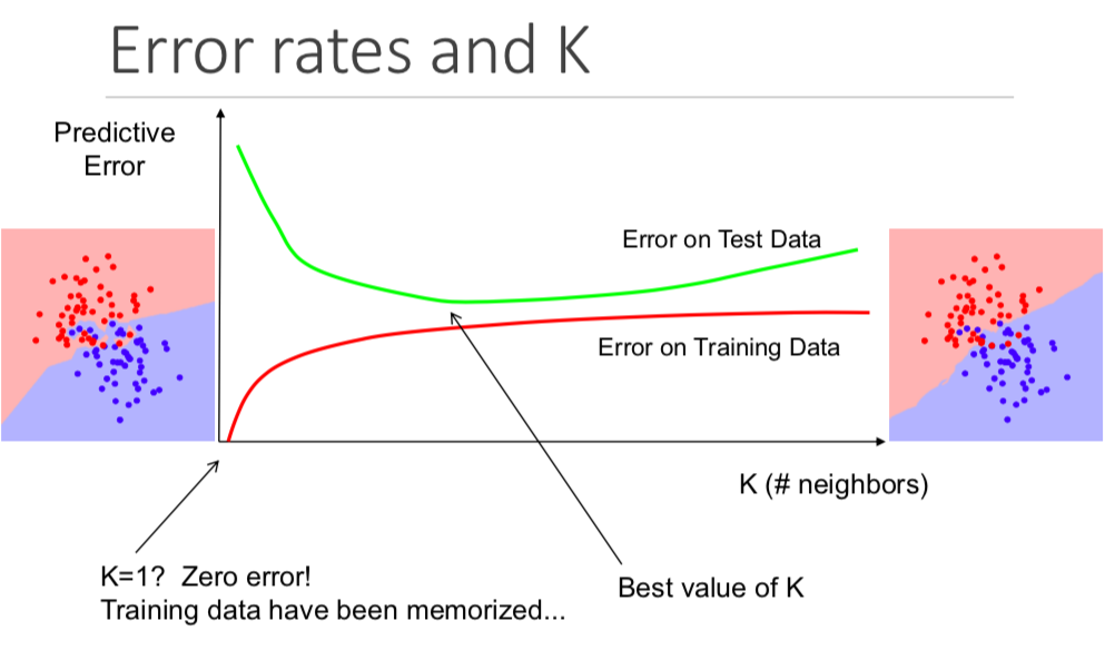 K value and error rates