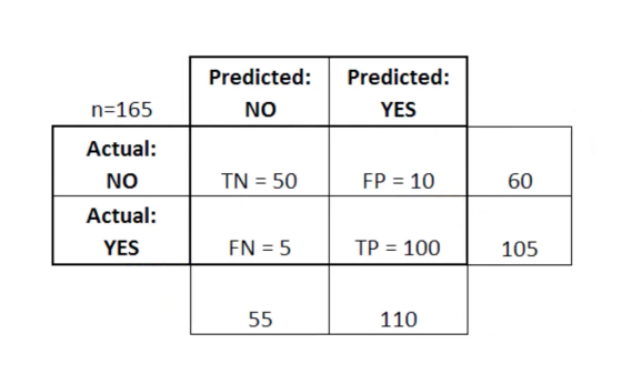 An Example Confusion Matrix