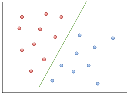 An example of a support vector machine