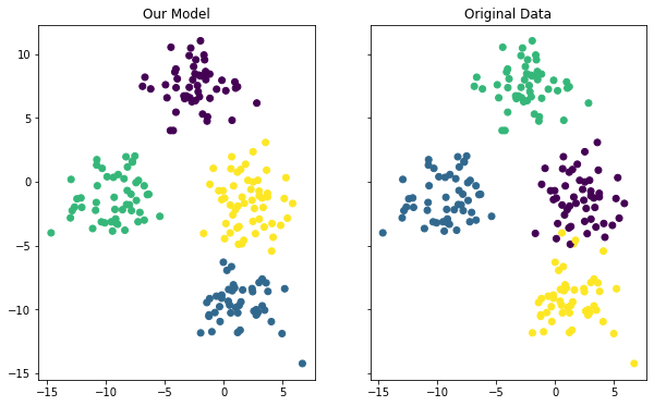 A scatterplot of our model's predictions