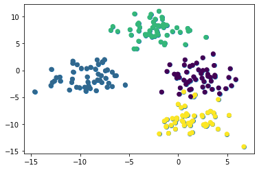 A scatterplot of our artificial data