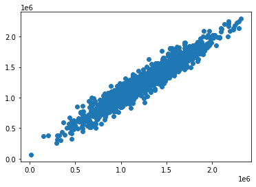 A scatterplot of predicted values against realized values in a machine learning linear regression model