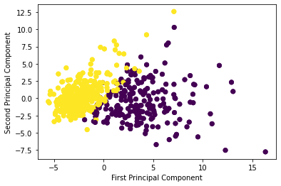 A principal component analysis with color