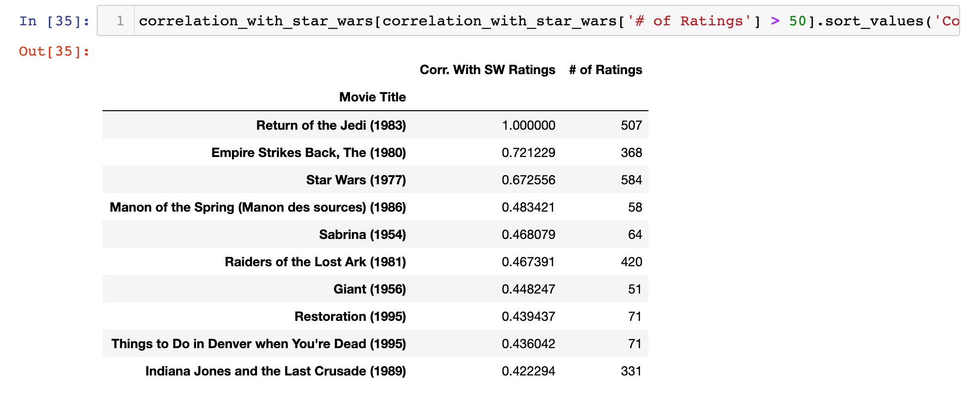 The 10 movies most similar to Star Wars