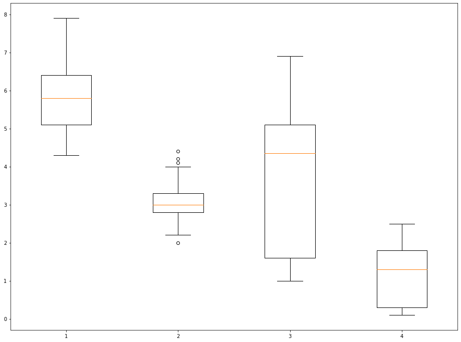 An Example of a Boxplot With Labels