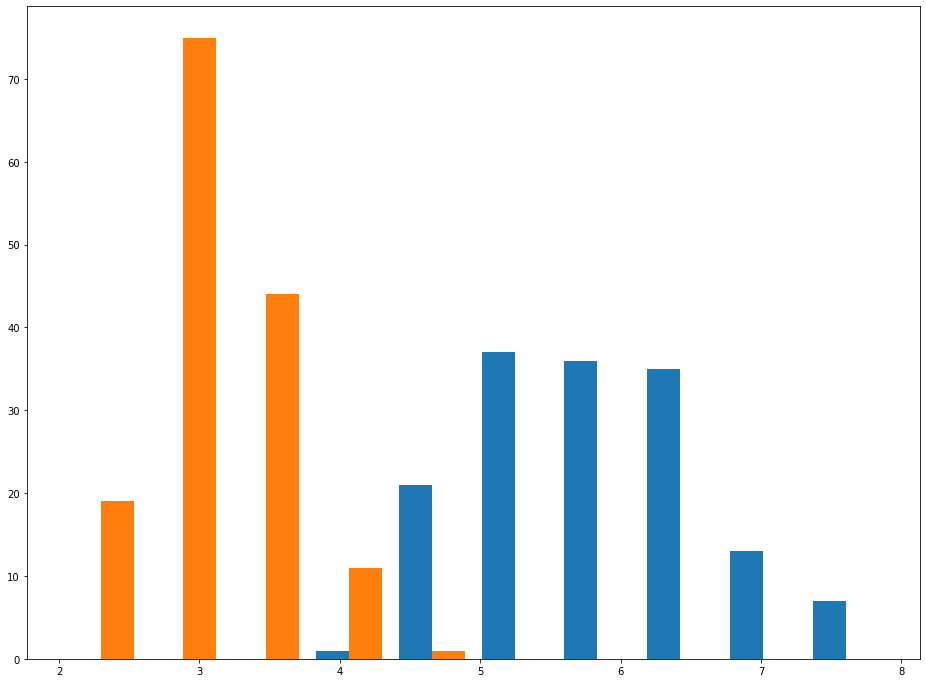 An Example of a Histogram