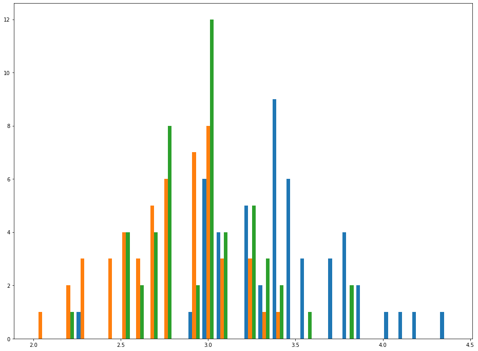 Your Fifth Histogram!