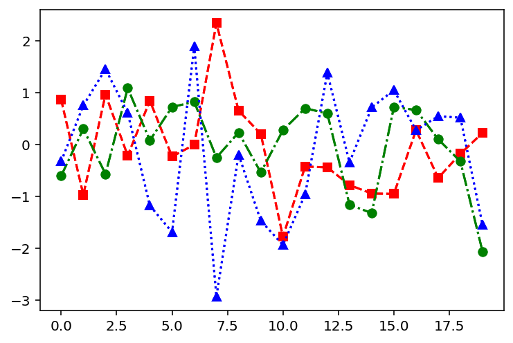 Pyplot Plot Example