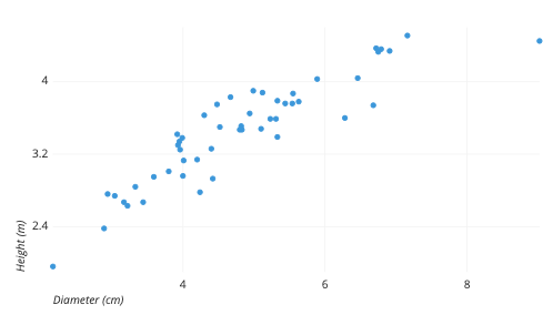An Example of a Scatter Plot