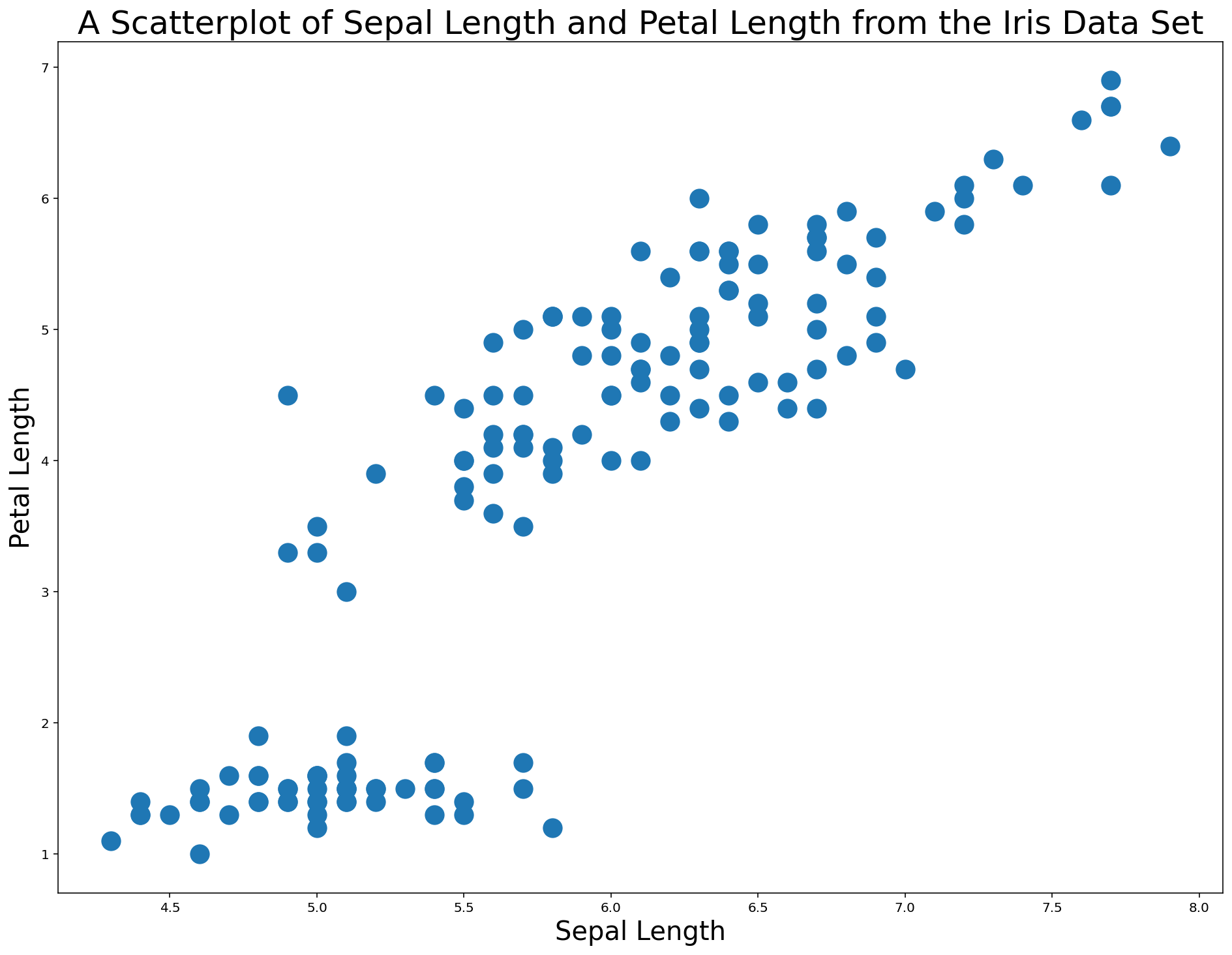 Your Second Scatterplot